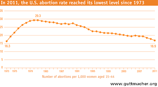 US Abortion Rate