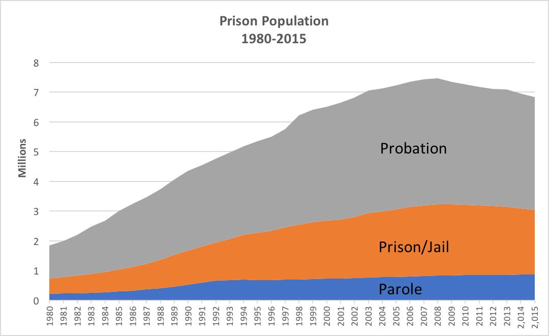 Ethics Updates: Puishment & Prison